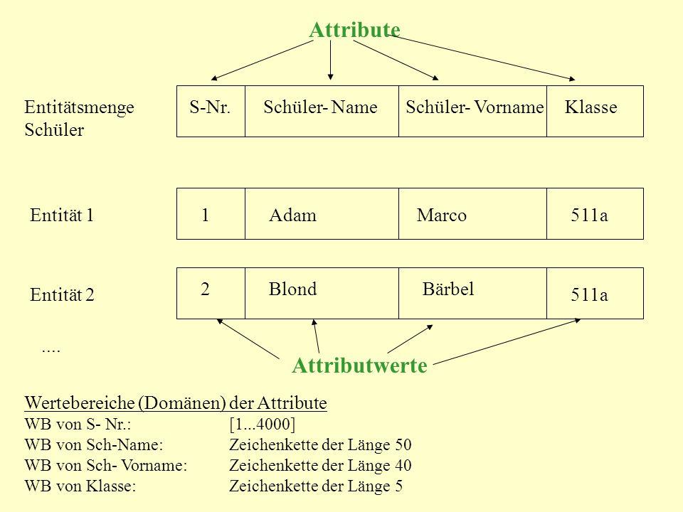 Attribute Merkmale von Entitäten und Beziehungen Ein Attribut beschreibt eine bestimmte Eigenschaft, die sämtliche Entitäten einer Entitätsmenge oder