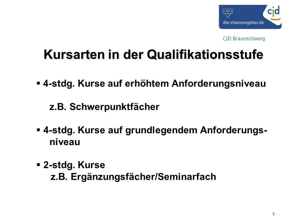 CJD Braunschweig 3 Kursarten in der Qualifikationsstufe 4-stdg. Kurse auf erhöhtem Anforderungsniveau z.B. Schwerpunktfächer 4-stdg. Kurse auf grundle