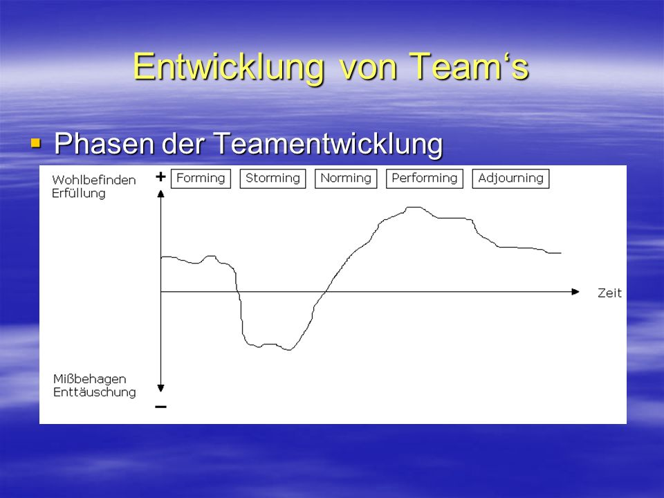 Entwicklung von Teams Phasen der Teamentwicklung Phasen der Teamentwicklung