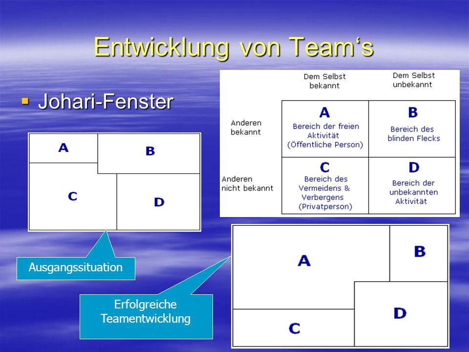 Entwicklung von Teams Johari-Fenster Johari-Fenster Ausgangssituation Erfolgreiche Teamentwicklung