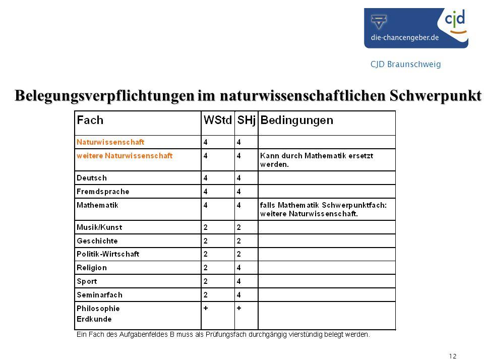 CJD Braunschweig 12 Belegungsverpflichtungen im naturwissenschaftlichen Schwerpunkt