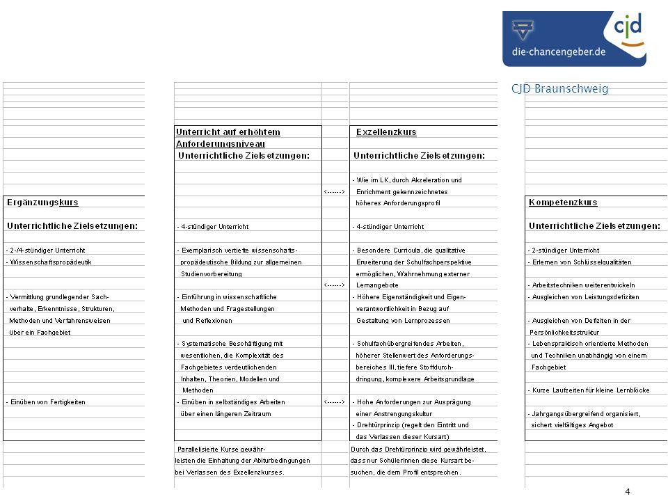 CJD Braunschweig 15 Besonderheiten der integrativen Qualifikationsstufe zur individuellen Begabungsförderung Wahl zwischen 4+-Fach und angebotenen Exzellenzkursen Schwerpunktfächer Religionslehre und Philosophie Teilnahme an weiteren 4+-Fächern und deren Einbringung z.B.