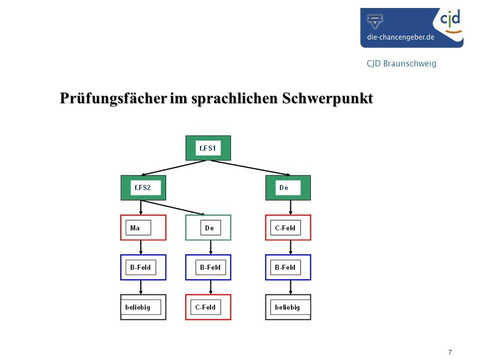 CJD Braunschweig 7 Prüfungsfächer im sprachlichen Schwerpunkt