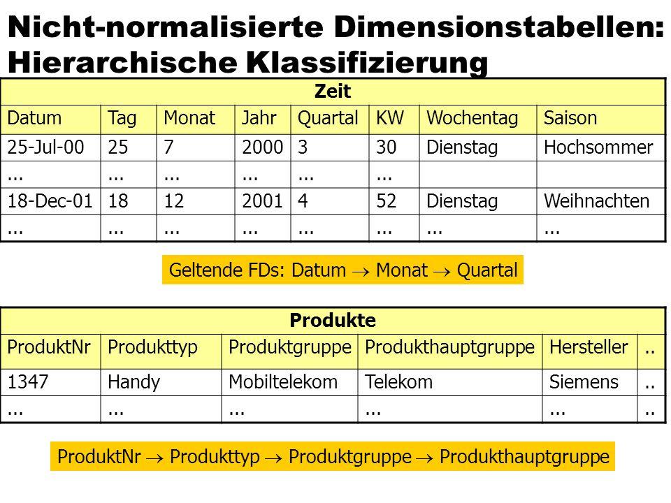 Nicht-normalisierte Dimensionstabellen: Hierarchische Klassifizierung Zeit DatumTagMonatJahrQuartalKWWochentagSaison 25-Jul-002572000330DienstagHochso