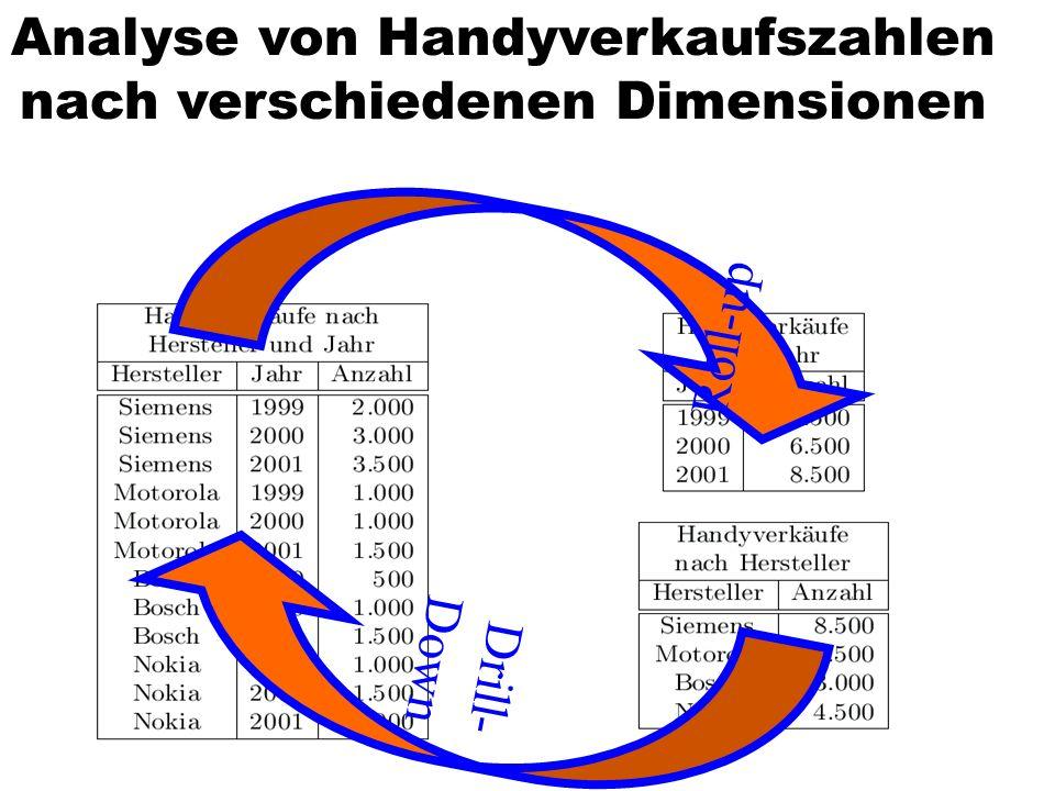 Roll-up Drill- Down Analyse von Handyverkaufszahlen nach verschiedenen Dimensionen