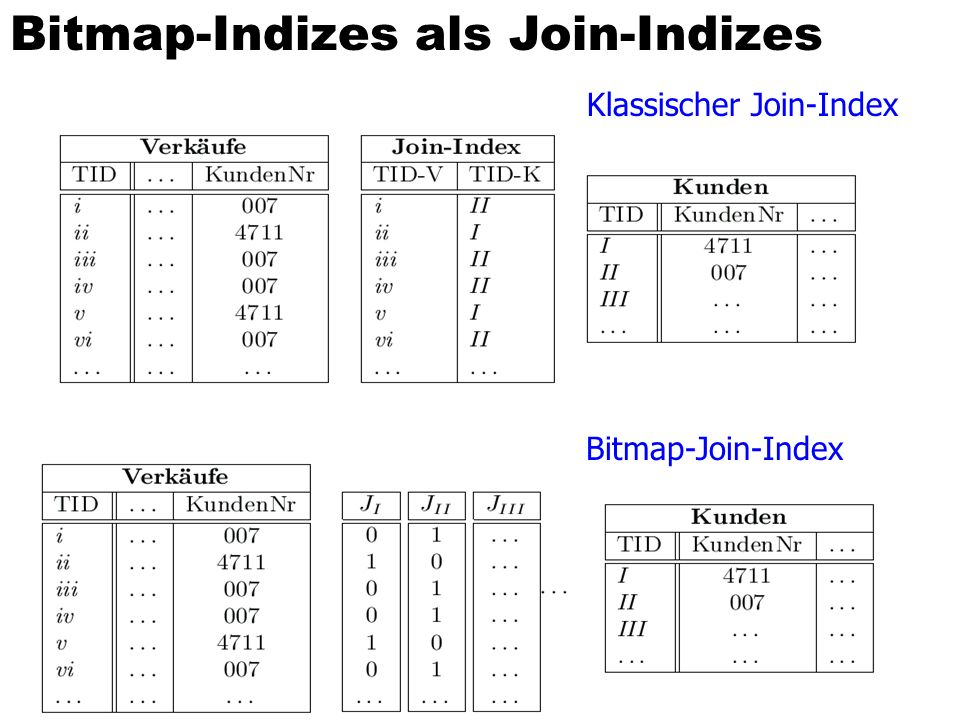 Bitmap-Join-Index Bitmap-Indizes als Join-Indizes Klassischer Join-Index Bitmap-Join-Index