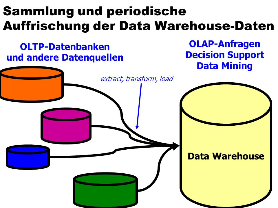 Sammlung und periodische Auffrischung der Data Warehouse-Daten Data Warehouse OLTP-Datenbanken und andere Datenquellen OLAP-Anfragen Decision Support Data Mining extract, transform, load