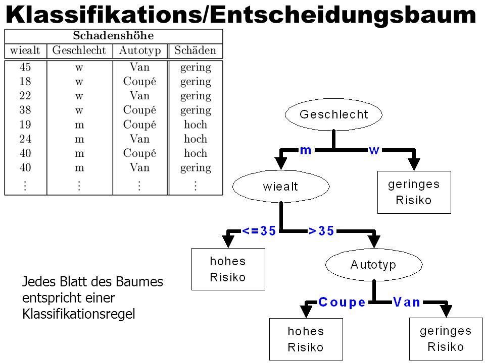 Klassifikations/Entscheidungsbaum Jedes Blatt des Baumes entspricht einer Klassifikationsregel
