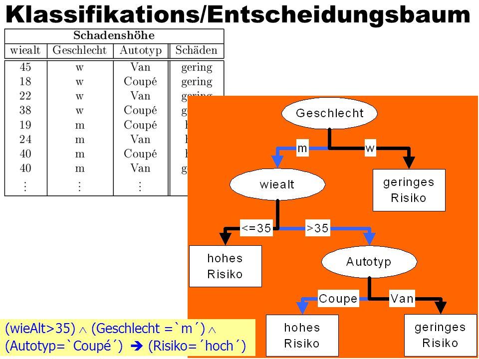 Klassifikations/Entscheidungsbaum (wieAlt>35) (Geschlecht =`m´) (Autotyp=`Coupé´) (Risiko=´hoch´)