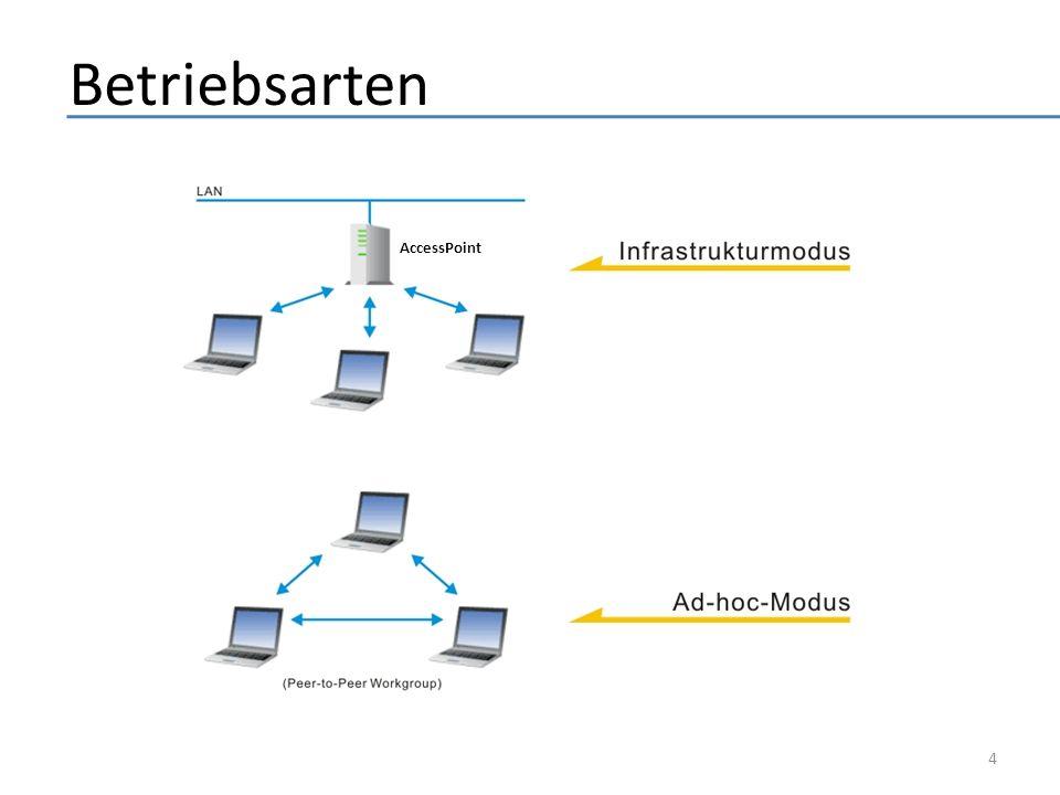 Standards & Geschichte 1969 – AlohaNet 1997 – IEEE 802.11 erster WLAN-Standard (2,4GHz, 1,2Mbit/s) 1999 – IEEE 802.11b DAS WLAN (2,4GHz, 11Mbit/s) – IEEE 802.11a neuer schneller Standard (5GHz, bis 54Mbit/s) – Verkauf von iBooks mit AirPort-Technologie 2003 – IEEE 802.11g Nachfolger von b (2,4GHz, bis 54Mbit/s) 2006 – IEEE 802.11n Nachfolger von a und g (5GHz, 500Mbit/s) (Weitere Standards: 11c,11d,11e,11f,11h,11i,11j,11s) 5