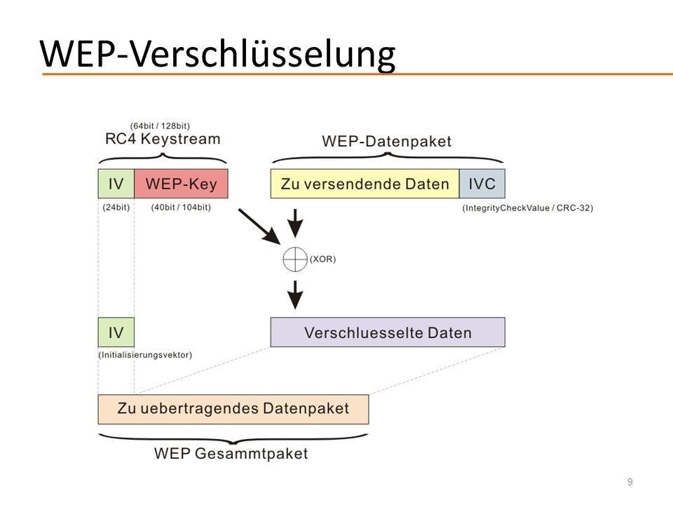 Probleme WEP-Key bleibt gleich IV ist zu klein (nur 16777216 verschiedene RC4-Keys pro WEP-Key) CRC-32 ungeeignet Angriffe auf WEP 2001 – Fluhrer, Mantin, and Shamir attack 2004 – KoreK attack 2007 – Pyshkin, Tews, Weinmann attack (ARP Reinjection Attack / ARP Request Replay Attack) 10