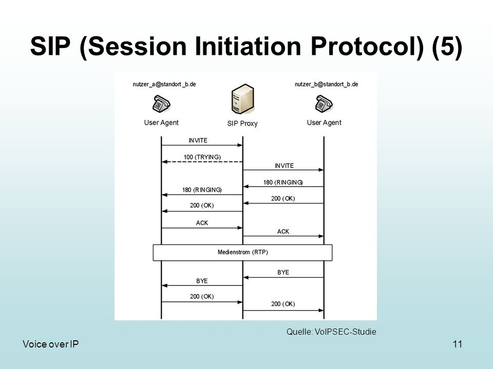 11Voice over IP SIP (Session Initiation Protocol) (5) Quelle: VoIPSEC-Studie
