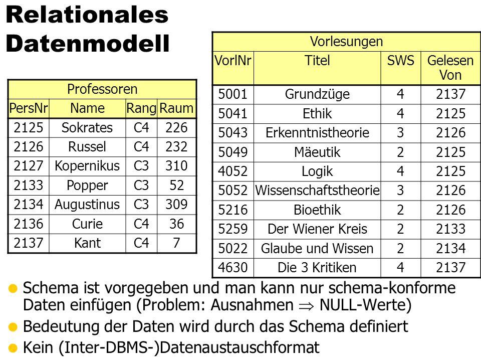 Relationales Datenmodell Schema ist vorgegeben und man kann nur schema-konforme Daten einfügen (Problem: Ausnahmen NULL-Werte) Bedeutung der Daten wir