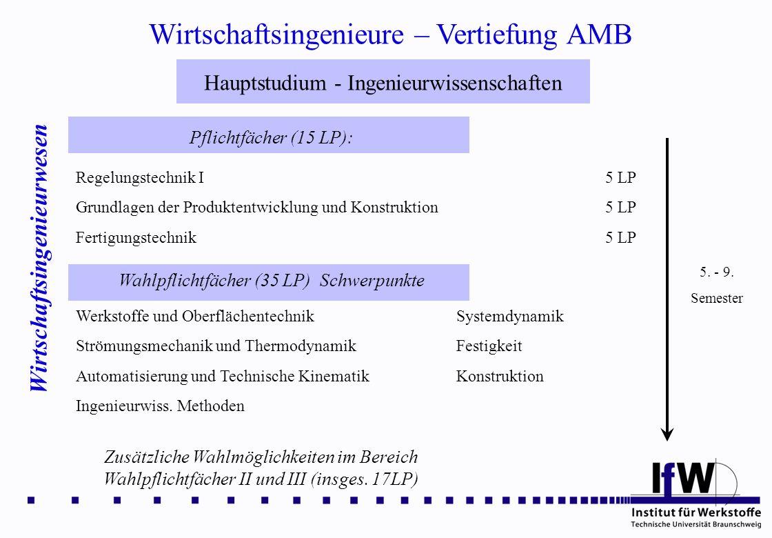 Wirtschaftsingenieure – Vertiefung AMB Wirtschaftsingenieurwesen Hauptstudium - Ingenieurwissenschaften Pflichtfächer (15 LP): 5. - 9. Semester Regelu