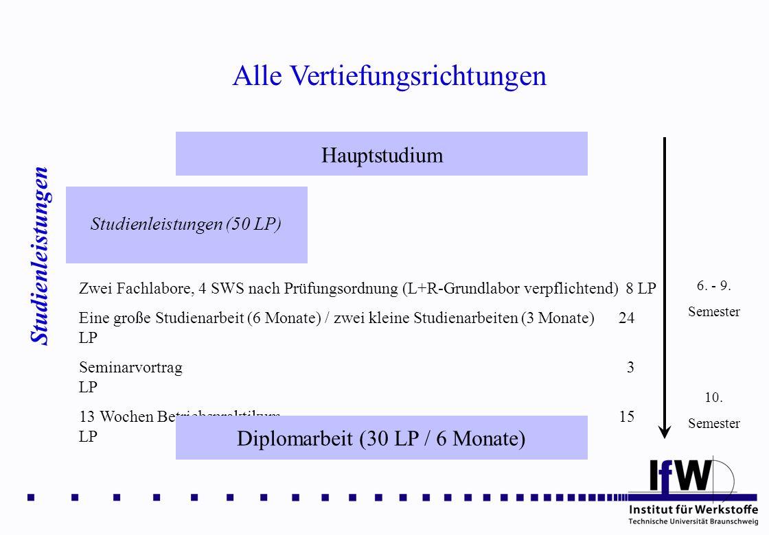 Alle Vertiefungsrichtungen Studienleistungen Hauptstudium Studienleistungen (50 LP) 6. - 9. Semester Zwei Fachlabore, 4 SWS nach Prüfungsordnung (L+R-