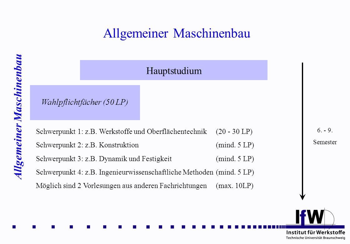 Allgemeiner Maschinenbau Hauptstudium Wahlpflichtfächer (50 LP) 6. - 9. Semester Schwerpunkt 1: z.B. Werkstoffe und Oberflächentechnik (20 - 30 LP) Sc