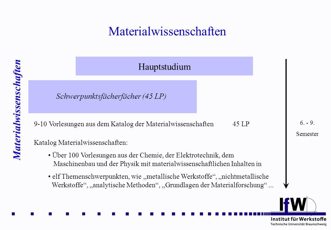 Materialwissenschaften Hauptstudium Schwerpunktsfächerfächer (45 LP) 6. - 9. Semester 9-10 Vorlesungen aus dem Katalog der Materialwissenschaften 45 L