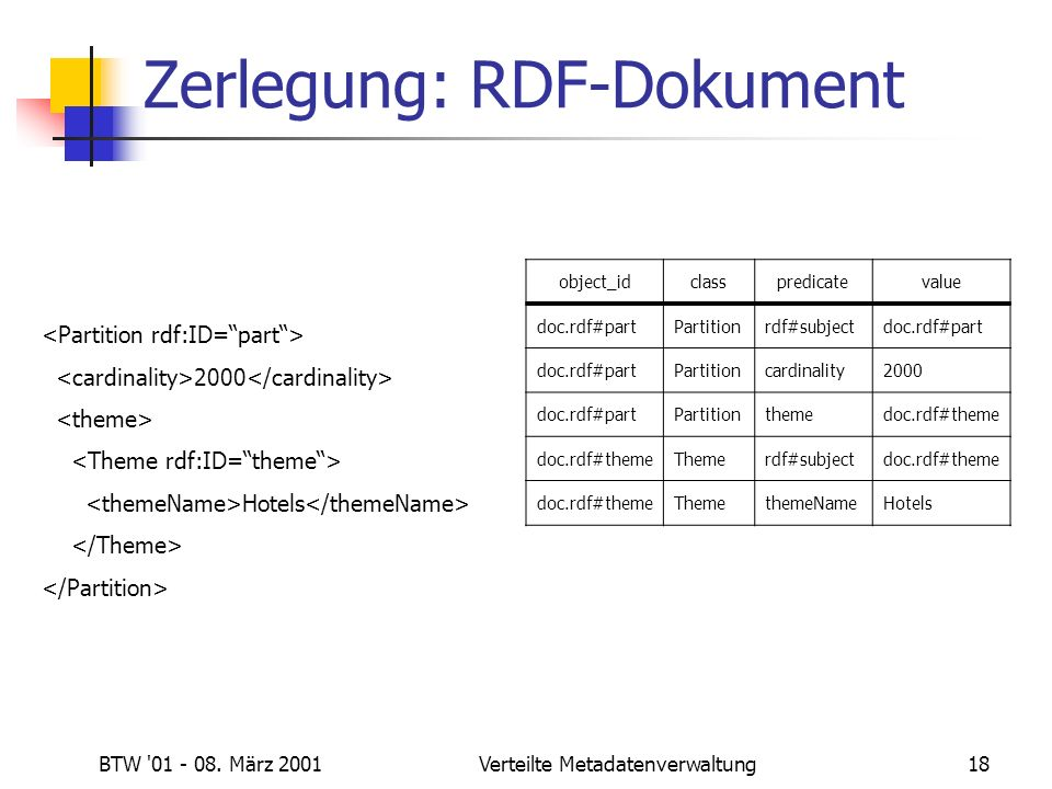 BTW '01 - 08. März 2001Verteilte Metadatenverwaltung18 Zerlegung: RDF-Dokument 2000 Hotels object_idclasspredicatevalue doc.rdf#partPartitionrdf#subje