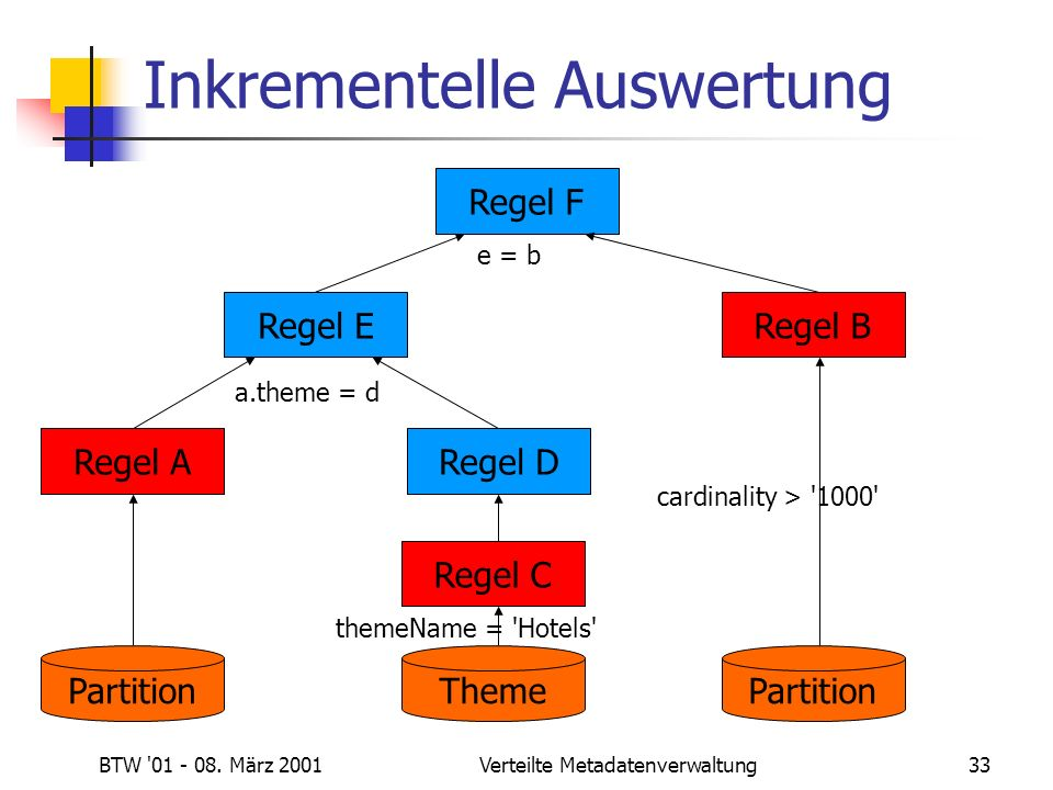 BTW '01 - 08. März 2001Verteilte Metadatenverwaltung33 Inkrementelle Auswertung Regel A Partition Regel E a.theme = d themeName = 'Hotels' Regel C The