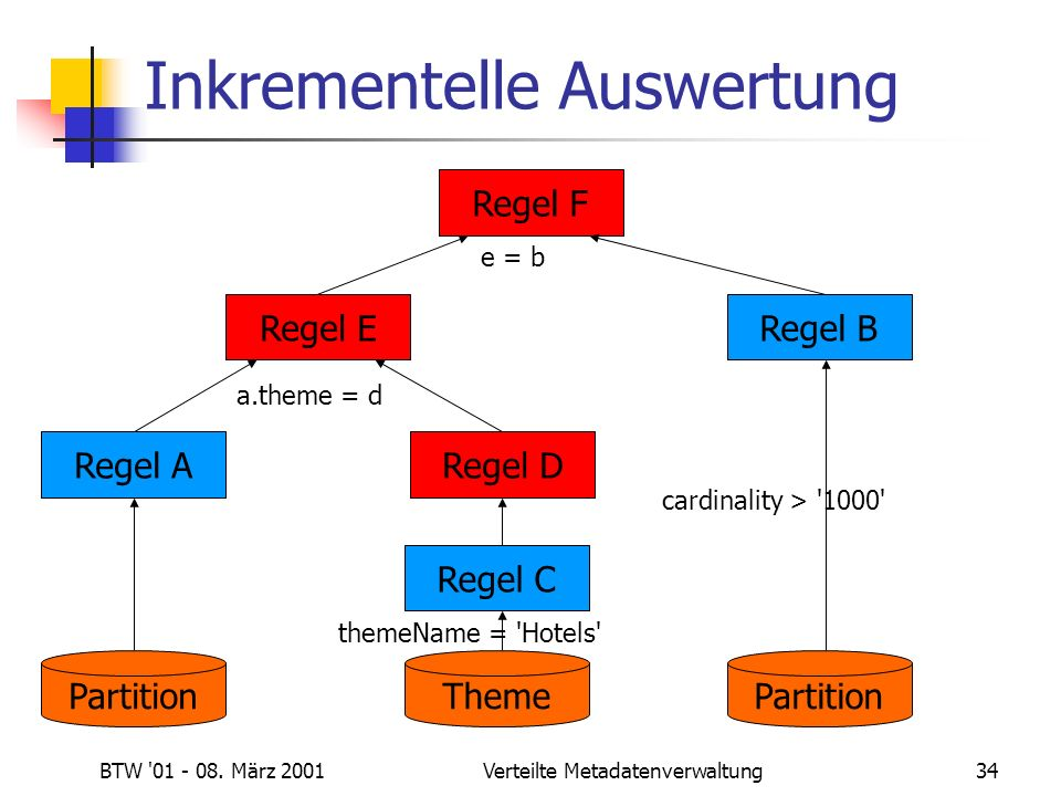 BTW '01 - 08. März 2001Verteilte Metadatenverwaltung34 Inkrementelle Auswertung Regel A Partition Regel E a.theme = d themeName = 'Hotels' Regel C The