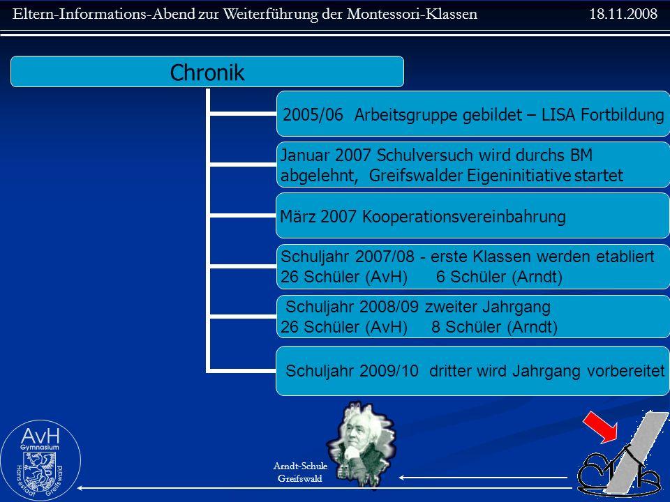 Eltern-Informations-Abend zur Weiterführung der Montessori-Klassen 18.11.2008 Arndt-Schule Greifswald Chronik 2005/06 Arbeitsgruppe gebildet – LISA Fo