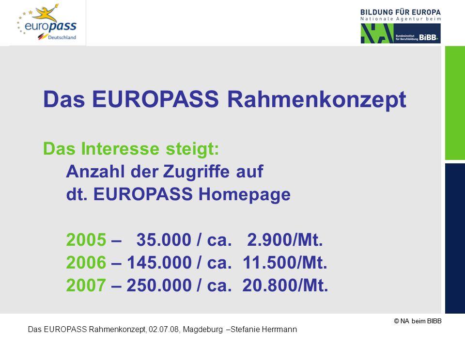 © NA beim BIBB Das EUROPASS Rahmenkonzept, 02.07.08, Magdeburg –Stefanie Herrmann Das EUROPASS Rahmenkonzept Das Interesse steigt: Anzahl der Zugriffe