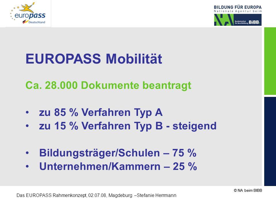 © NA beim BIBB Das EUROPASS Rahmenkonzept, 02.07.08, Magdeburg –Stefanie Herrmann EUROPASS Mobilität Ca. 28.000 Dokumente beantragt zu 85 % Verfahren
