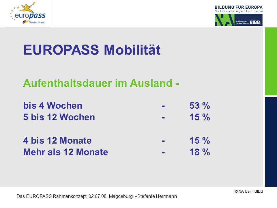 © NA beim BIBB Das EUROPASS Rahmenkonzept, 02.07.08, Magdeburg –Stefanie Herrmann EUROPASS Mobilität Aufenthaltsdauer im Ausland - bis 4 Wochen-53 % 5