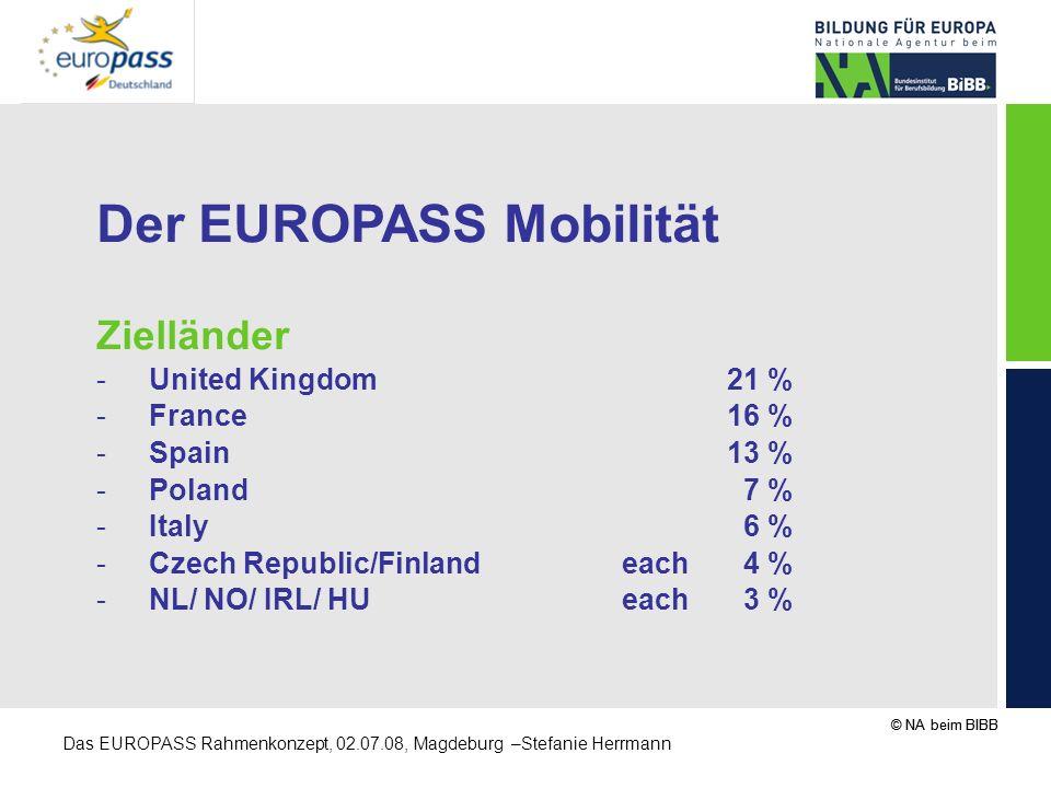 © NA beim BIBB Das EUROPASS Rahmenkonzept, 02.07.08, Magdeburg –Stefanie Herrmann Der EUROPASS Mobilität Zielländer -United Kingdom 21 % -France 16 %