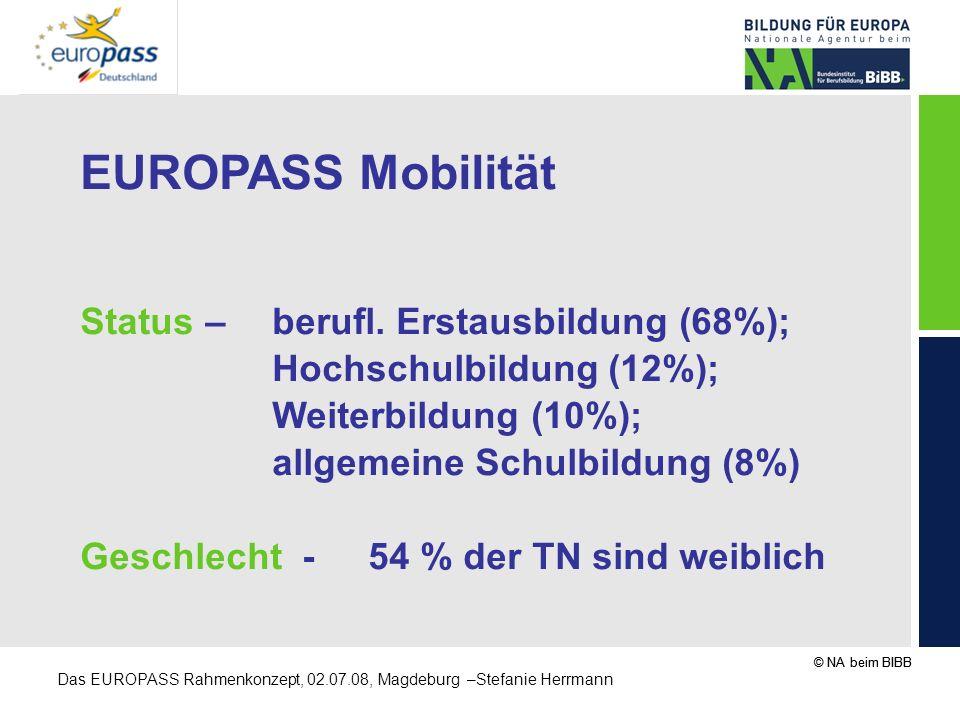 © NA beim BIBB Das EUROPASS Rahmenkonzept, 02.07.08, Magdeburg –Stefanie Herrmann EUROPASS Mobilität Status –berufl. Erstausbildung (68%); Hochschulbi