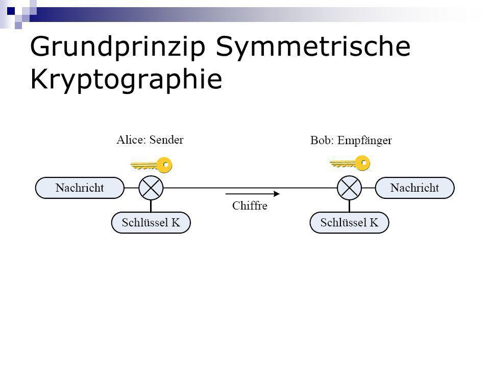 Grundprinzip Symmetrische Kryptographie