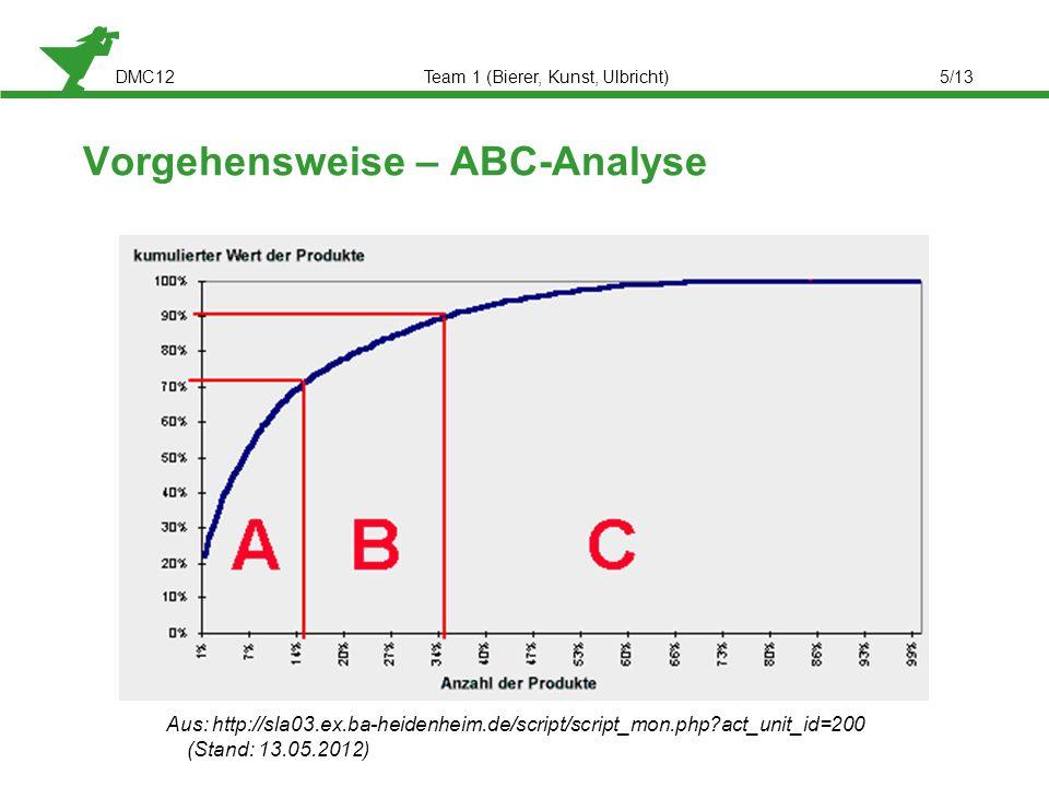 DMC12Team 1 (Bierer, Kunst, Ulbricht)5/13 Vorgehensweise – ABC-Analyse Aus: http://sla03.ex.ba-heidenheim.de/script/script_mon.php?act_unit_id=200 (St