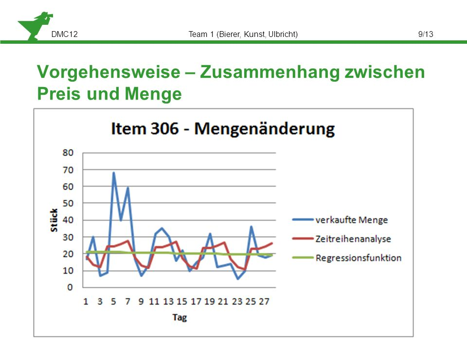 DMC12Team 1 (Bierer, Kunst, Ulbricht)9/13 Verhalten von Preis zu Menge Keine eindeutigen Zusammenhänge Saisonales Mengenverhalten Trendanalyse Vorgehe