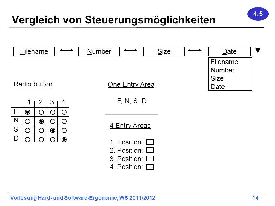 Vorlesung Hard- und Software-Ergonomie, WS 2011/2012 14 Vergleich von Steuerungsmöglichkeiten FilenameNumberSizeDate Filename Number Size Date Radio button 1 2 3 4 F N S D One Entry Area F, N, S, D 4 Entry Areas 1.