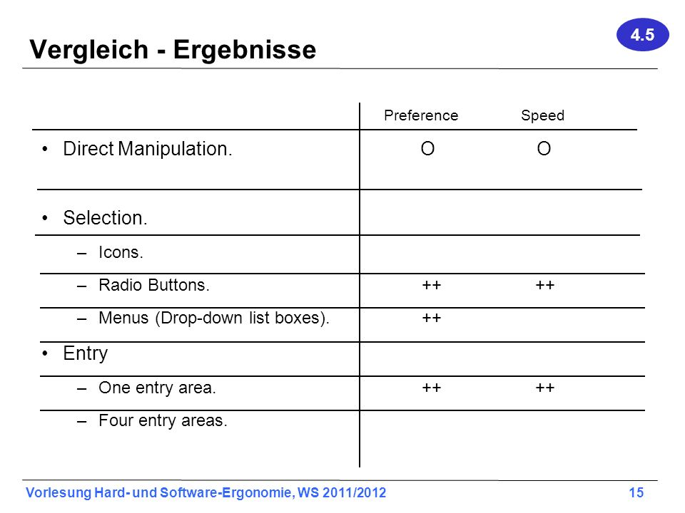Vorlesung Hard- und Software-Ergonomie, WS 2011/2012 15 Vergleich - Ergebnisse PreferenceSpeed Direct Manipulation. O O Selection. –Icons. –Radio Butt