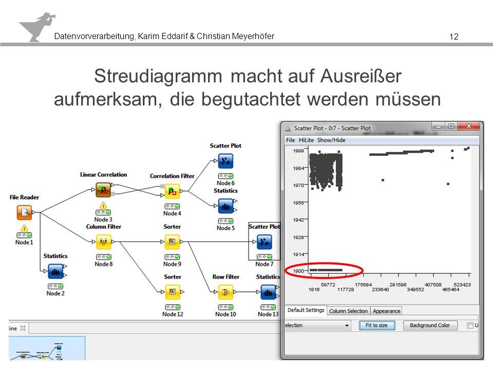 Datenvorverarbeitung, Karim Eddarif & Christian Meyerhöfer Durch das Sortieren kann festgestellt werden, dass einige Daten bzw.