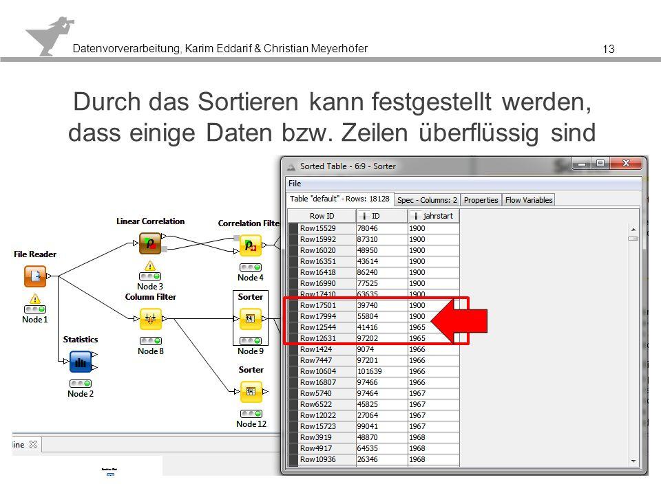 Datenvorverarbeitung, Karim Eddarif & Christian Meyerhöfer Weiteres Sortieren bestätigt den Zusammenhang 14