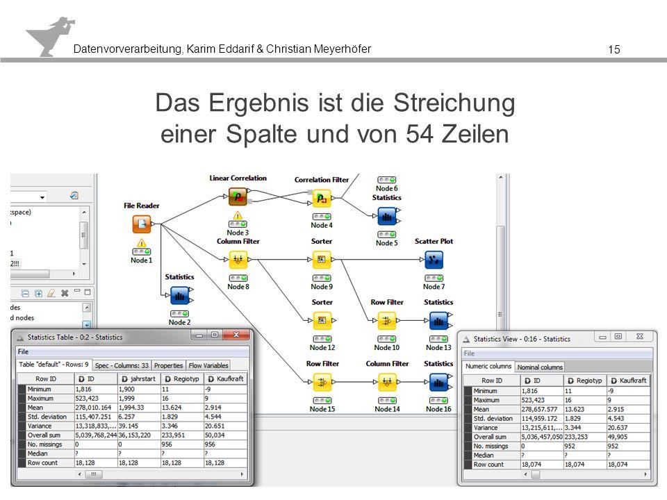 Datenvorverarbeitung, Karim Eddarif & Christian Meyerhöfer Beispiel für eine vermutete nichts aussagende Spalte 16 ABER: Col3 und Col7 sind wichtig für die Auswertung des Datensatzes Ursache liegt in der Aussage der Spalten Die Aussagefähigkeiten der Daten müssen beachtet werden, auch wenn nur wenige Attribute vorhanden sind!