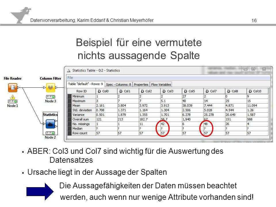 Datenvorverarbeitung, Karim Eddarif & Christian Meyerhöfer 3.2 Datentransformation 17 Überführung der Daten in eine Form, die für Data Mining- Verfahren geeigneter ist (Repräsentationsänderung) Verfahren zur Behandlung von Rauschen können hierzu gezählt werden Umkodierung von Attributen (Veränderung des Typ) Generalisierung: Ersetzung eines numerischen Attributs durch ein symbolisches Attribut mit quantitativer Aussage, z.B.