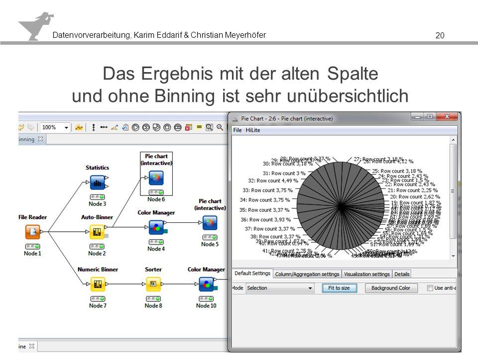 Datenvorverarbeitung, Karim Eddarif & Christian Meyerhöfer Nach dem Auto-Binning erhält meine eine über- sichtliche Darstellung der gebildeten Intervalle 21