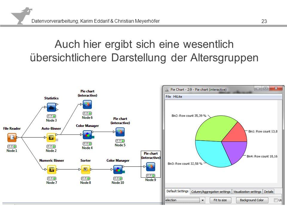 Datenvorverarbeitung, Karim Eddarif & Christian Meyerhöfer 24 Reduktion des Informationsgehaltes eines Attributs Zusammenfassung mehrerer Ausprägungen eines symbolischen Attributes zu einer einzigen Ausprägung z.B.