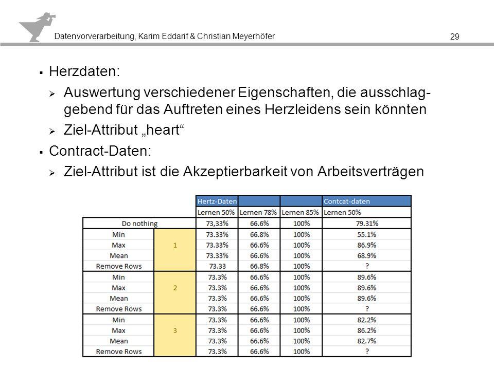 Datenvorverarbeitung, Karim Eddarif & Christian Meyerhöfer 3.3 Datensäuberung Anwendungsempfehlungen (1/2) 30 Behandlung fehlender Werte: Entfernen von Tupeln, bei denen Werte fehlen ist sinnvoll, wenn die Klassifikation fehlt wenn dies wenige Tupel betrifft Entfernen des Attributes ist sinnvoll, wenn dies viele Tupel betrifft