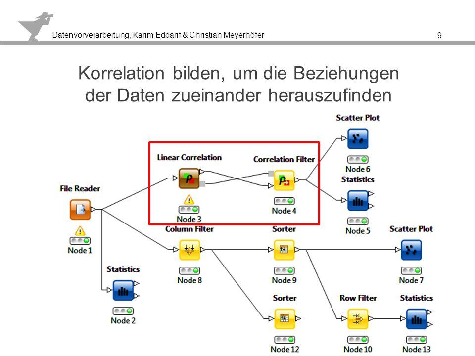 Datenvorverarbeitung, Karim Eddarif & Christian Meyerhöfer Tabelle zeigt die Zusammenhänge der Daten zueinander 10