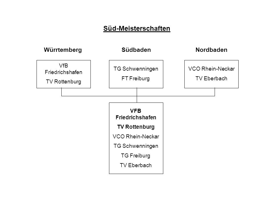 VFB Friedrichshafen TV Rottenburg VCO Rhein-Neckar TG Schwenningen TG Freiburg TV Eberbach Süd-Meisterschaften VfB Friedrichshafen TV Rottenburg TG Schwenningen FT Freiburg VCO Rhein-Neckar TV Eberbach SüdbadenNordbadenWürrtemberg