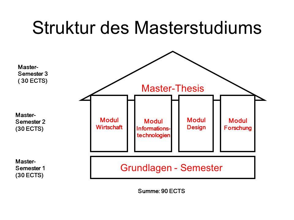 Master-Thesis Grundlagen - Semester Modul Wirtschaft Modul Informations- technologien Modul Design Modul Forschung Master- Semester 1 (30 ECTS) Master