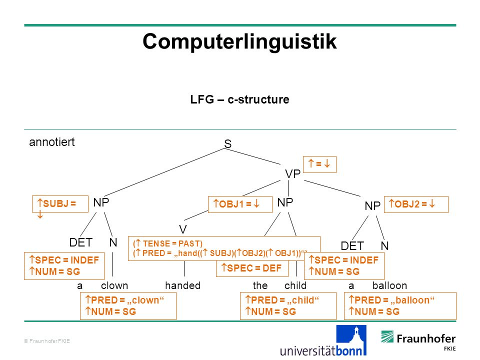 © Fraunhofer FKIE Computerlinguistik LFG – c-structure annotiert S NP clown VP N handed V balloonachildthea DET NP NDET NP NDET SUBJ = = SPEC = INDEF