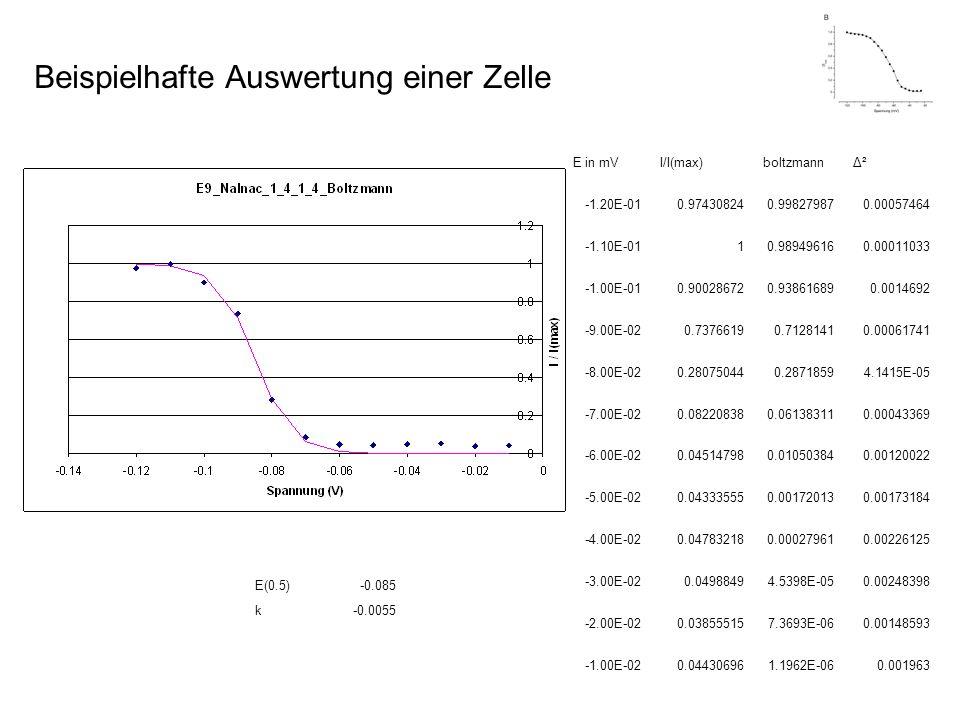 E(0.5)-0.085 k-0.0055 E in mVI/I(max)boltzmannΔ² -1.20E-010.974308240.998279870.00057464 -1.10E-0110.989496160.00011033 -1.00E-010.900286720.938616890