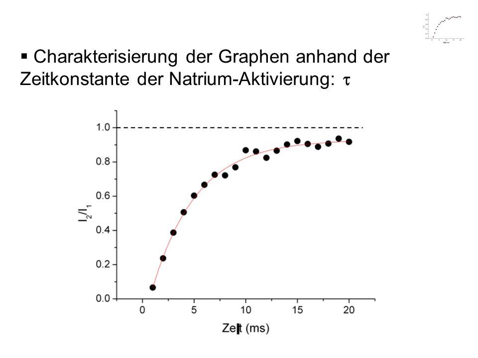 Charakterisierung der Graphen anhand der Zeitkonstante der Natrium-Aktivierung: