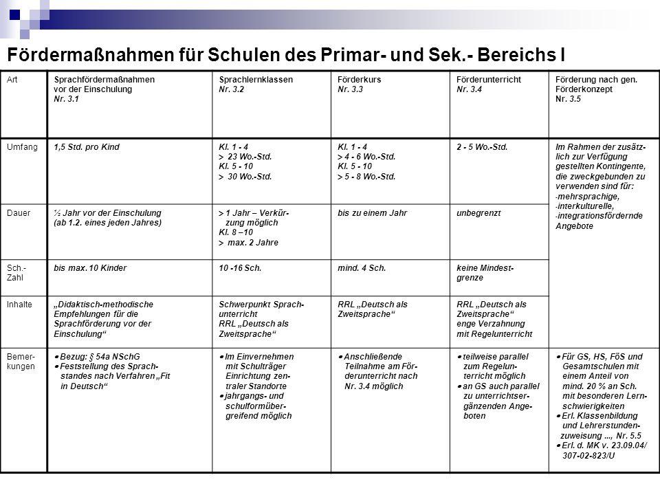 Fördermaßnahmen für Schulen des Primar- und Sek.- Bereichs I ArtSprachfördermaßnahmen vor der Einschulung Nr. 3.1 Sprachlernklassen Nr. 3.2 Förderkurs