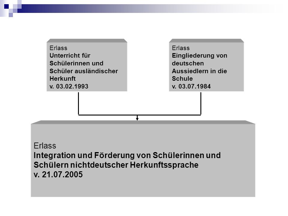 Erlass Unterricht für Schülerinnen und Schüler ausländischer Herkunft v. 03.02.1993 Erlass Eingliederung von deutschen Aussiedlern in die Schule v. 03
